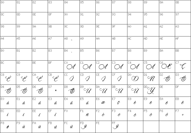 Char Unicode Signature of the Ancient Regular
